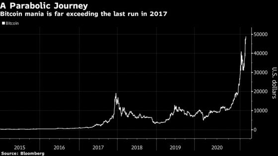 Bitcoin's Epic Run Is Winning More Attention on Wall Street