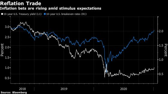 Blue Wave Bets Revive Reflation Trades All Over the World