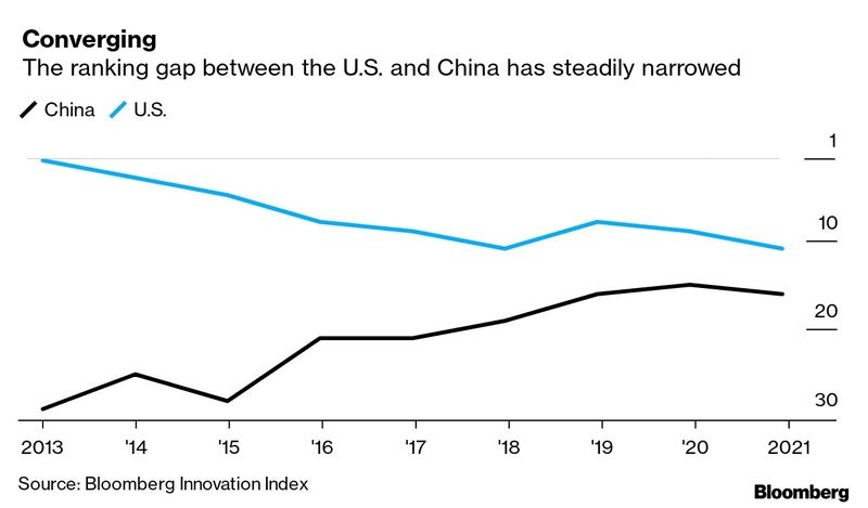 relates to South Korea Leads World in Innovation as U.S. Exits Top Ten