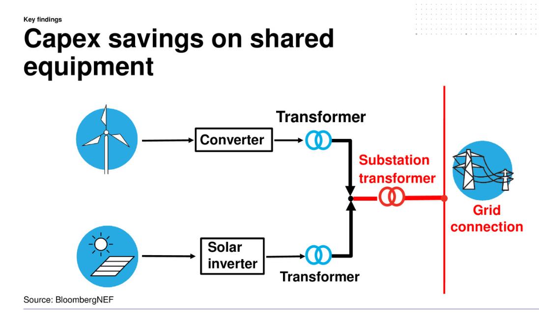 Hybrid renewable projects
