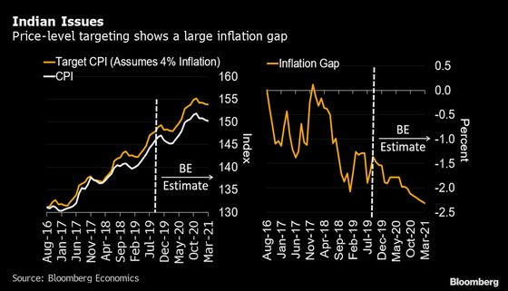 Price-Level Targeting Would Mean More Rate Cuts in India: Chart