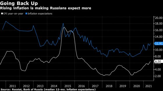 Price Surge Pits Bank of Russia Against Old Inflation Fears