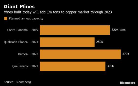 A Million Tons of Copper Is on the Way: It May Not Be Enough