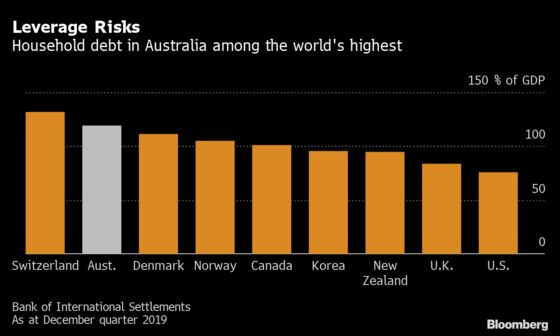Australia's High Household Debt Poses Risk to Spending, RBA Says