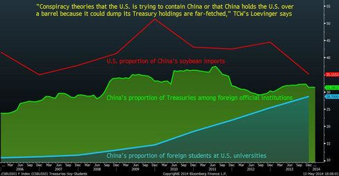 China-U.S. interdependence includes students, soybeans and bonds