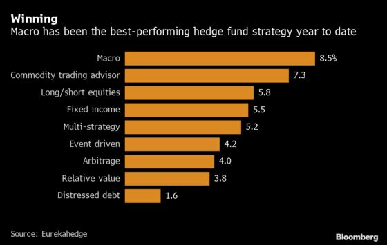 Hedge Fund Manager Bucks Trend, Sees Rate Rebound Next Year
