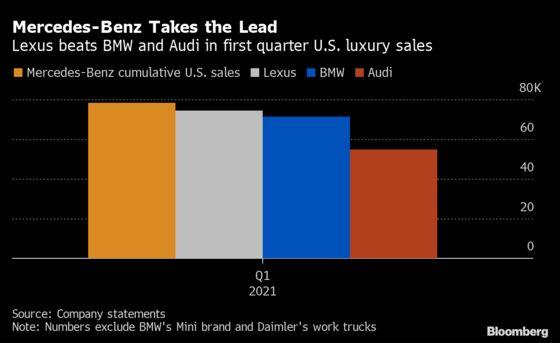 Mercedes-Benz Pulls Ahead in Quarterly U.S. Luxury-Car Sales