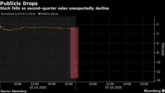 Publicis Drops on Sales Slump, Compounding Ad Industry Woes