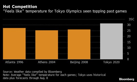Olympic Athletes Struggle With Tokyo's Sweltering Heat