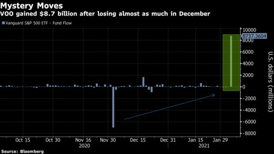Mystery Trade Adds Almost $9 Billion to Vanguard S&P 500 ETF