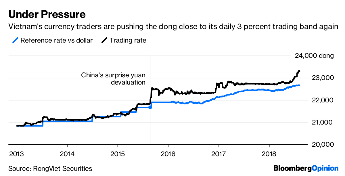 Vietnamese Dong Feels the Ripples of China's Yuan Rout - Bloomberg