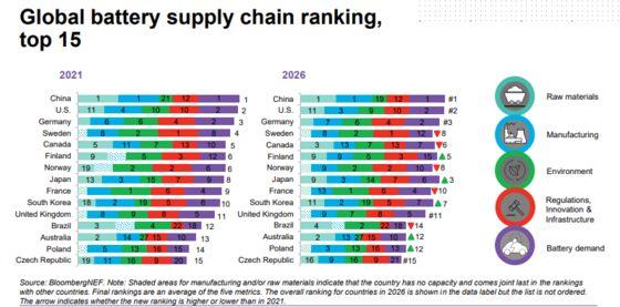 U.S. Loosens China Grip on $46 Billion Lithium-Battery Industry