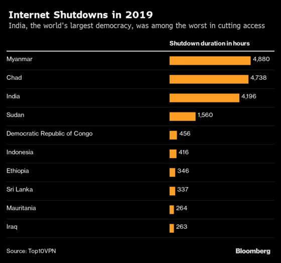 India Lost at Least $1.3 Billion to Internet Shutdowns Last Year