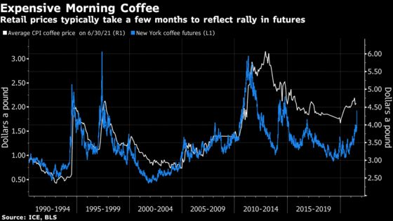 The Last Time a Deep Frost Hit Brazil, Coffee Soared to a Record
