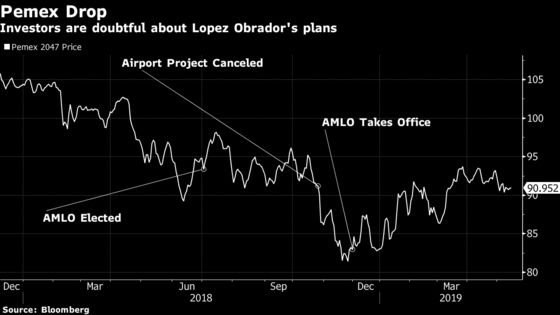 AMLO's Latest Pemex Rescue Mission Fails to Convince Investors