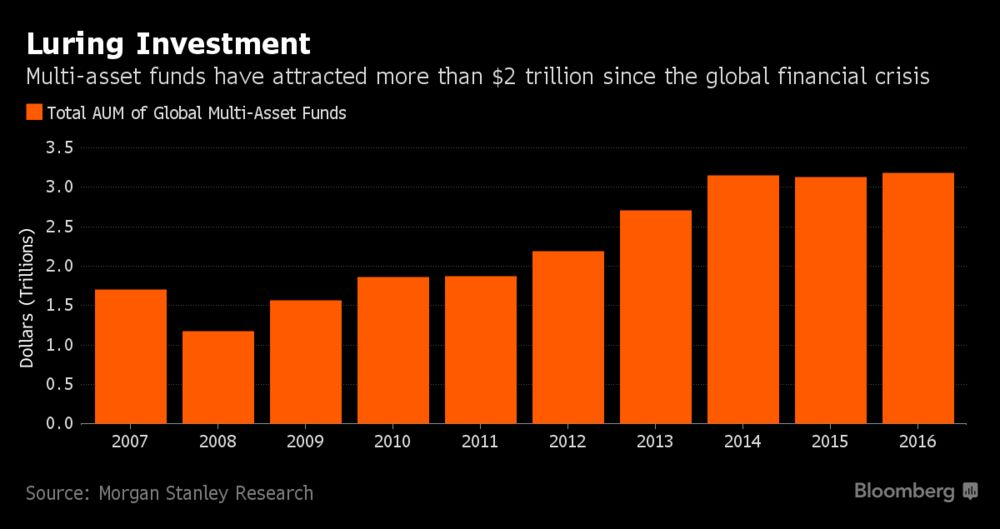 One Part of Funds Market Where Cash Rushes to Human Managers
