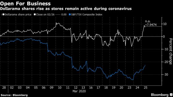 Dollarama's Essential Services Nod Pushes Shares Higher