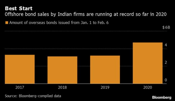 Adani Joins India's Dollar Bond Frenzy With $1 Billion Sale