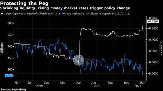 World's Longest-Lasting Negative Rate Regime Gets a Revamp