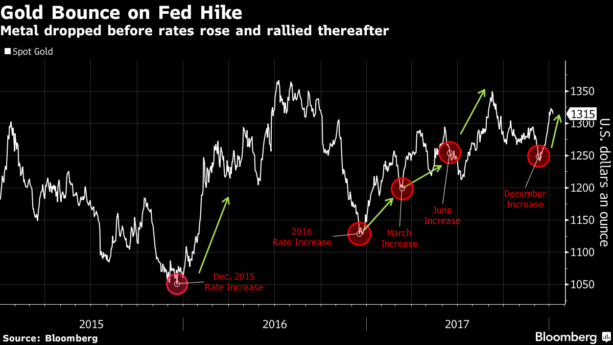 Gold Is Beating Everything Since the Fed Raised Rates