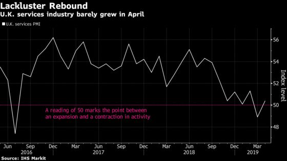 U.K. Economy Seen Stagnating in April as Services Eek Out Growth