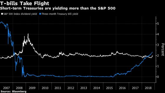 Investors Flock to Short-Term Treasury ETFs Amid Market Turmoil