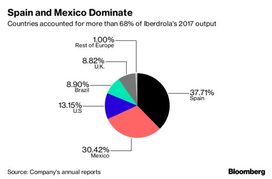 Spain's Top Utility Becomes Bigger in Mexico Than in Home Market
