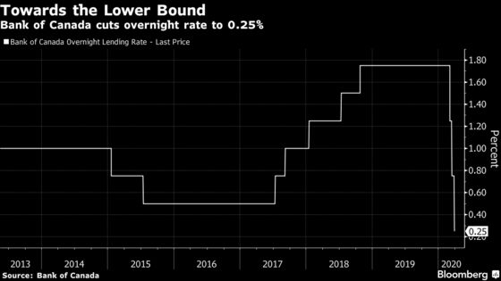 Bank of Canada Begins First-Ever Large Scale Asset Purchases