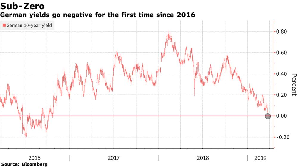 German 10-Year Yields Drop Below Zero for First Time Since 2016