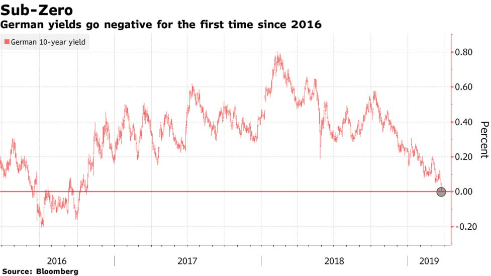 German 10-Year Yields Drop Below Zero for First Time Since