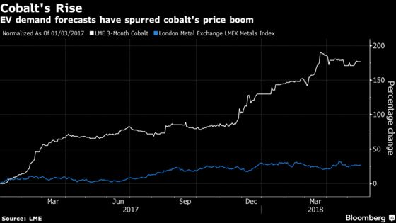 Threat of Cobalt Shock Is a Top Risk for Electric Vehicles