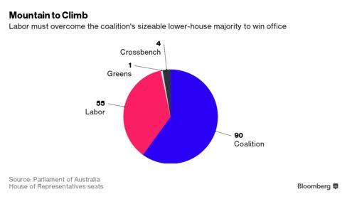 Breakdown of Seats in Australia's Lower House