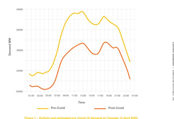 Secrets of Lockdown Lifestyle Laid Bare in Electricity Data