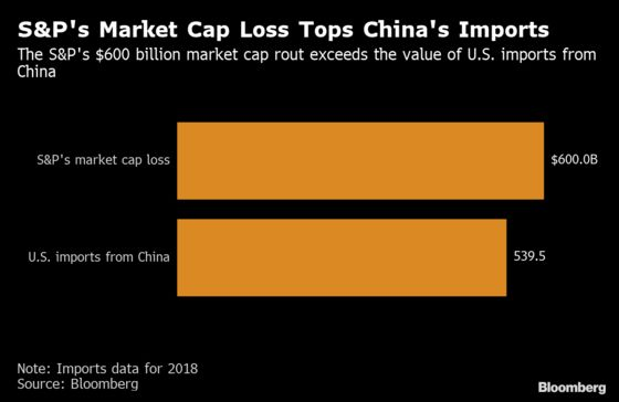 Value Lost in Monday's S&P 500 Rout Exceeds Annual China Imports