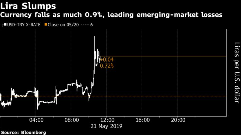 Currency falls as much 0.9%, leading emerging-market losses