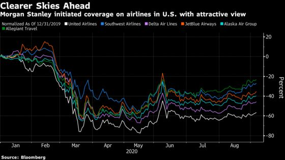 Morgan Stanley Leaps Bullishly Into Virus-Racked U.S. Airlines