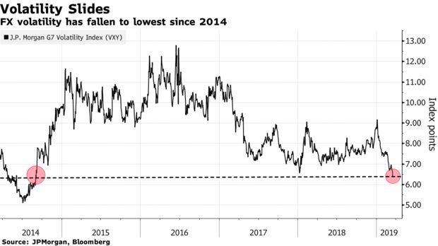 FX volatility has fallen to lowest since 2014