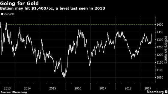 Gold Looks Headed Toward Six-Year High as Global Markets Outlook Dims