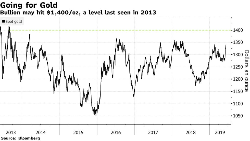 Bullion may hit $1,400/oz, a level last seen in 2013