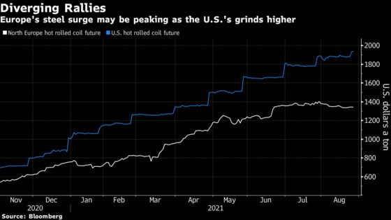 Europe's Steel Rally May Be Peaking While the U.S. Powers On