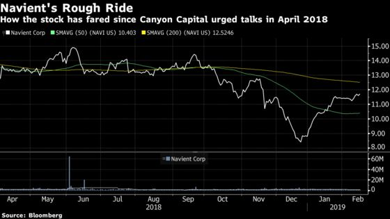 Navient Rises as Canyon Says It May Sweeten Rejected Bid