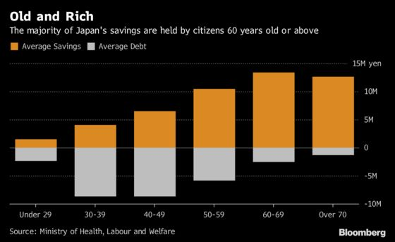 Mizuho Eyes $11 Trillion Held by Japan's Rich Elderly