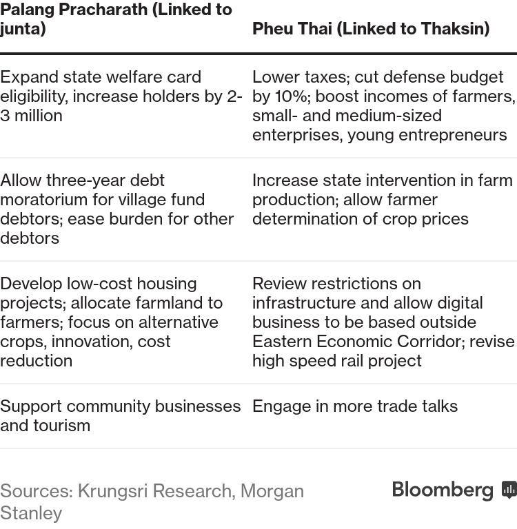 Thailand Political Power Struggle Threatens Economic Outlook - Bloomberg