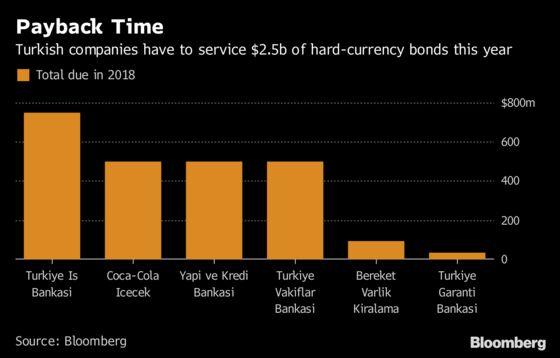 Lira Rout a Godsend for Turkey Firms as Bond Buybacks Turn Cheap