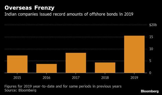 India's $10 Billion Foreign Debt Sale: Investors Debate Options