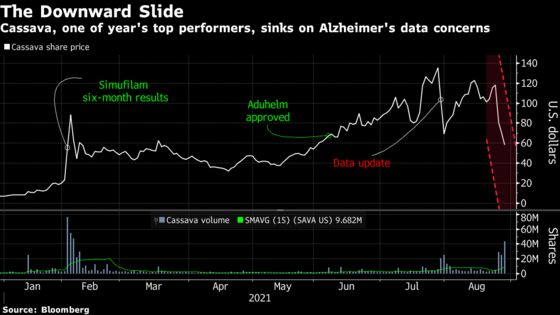Cassava Sinks After Lab Distances Itself on Alzheimer's Data