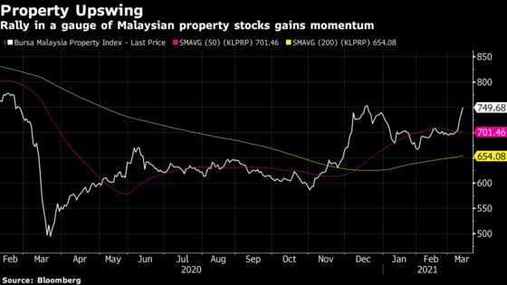 Malaysia Property Stocks Flash Bullish Sign as Rally Mounts