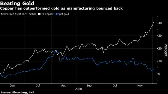 Copper-Gold Ratio Breaks From Treasury Yields in New Normal