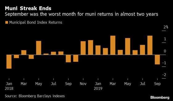 Even Cash Flooding Muni Market Can't Stop Worst Loss Since 2018