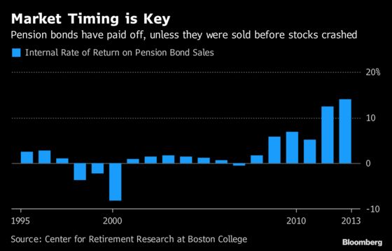 History Shows Chicago Picked a Risky Time for a Pension Bond Sale